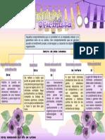 II Parte (Saray Maldonado) Mapa Conceptual
