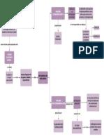 Mapa conceptual Sistemas psicológicos II