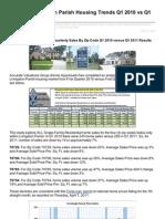 Western Livingston Parish Housing Trends Q1 2010 vs Q1 2011 by Zip Code