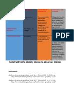 Actividad 3 - Constructivismo social y contraste con otras teorías