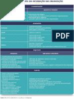 Quadro 1.  O papel das informações nas organizações