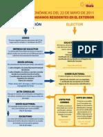 Voto Exterior - Elecciones Autonómicas Mayo 2011