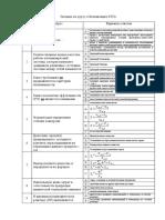 Экзамен по оптимизации с ответами