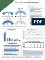 2011 1st Qtr Market Report