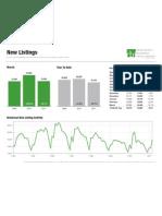 Maryland Real Estate Market Activity, April 11, 2011, New Listings, Pending Sales, Days on Market