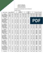Department of Education-Form 3, April