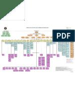 Estructura Del Gobierno de Puerto Rico (abril 2011)