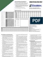 Hedged Strategy Cheatsheet
