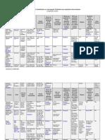 Tabela Resumo Substituição Tributária