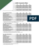 Duke-Energy-Indiana-Inc-2005-Rider-Factors---By-Quarter