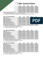 Duke-Energy-Indiana-Inc-2003-Rider-Factors---By-Quarter