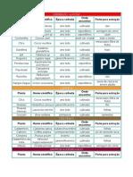Tabela_de_Plantas_e_Corantes