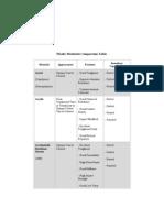 Plastic Materials Comparison Table