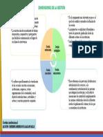 Dimensiones de la gestión