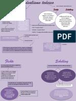 Analogie e differenze tra Fichte e Schelling