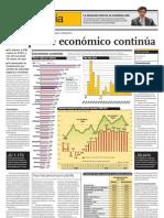 El repunte económico continúa