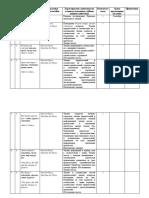 календарно-тематическое планирование к курсу Английский язык Flyers-3rd