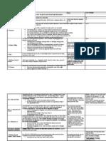 Civil Procedure FRCP Table