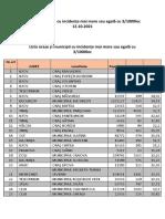 Lista localităților  cu incidența mai mare sau egală cu 3 (2)