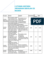 Jenis-jenis program sekolah di Malaysia