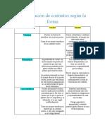 Clasificación de contratos según la forma