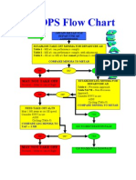 AWOPS Flow Chart