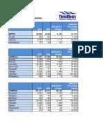 Three Rivers Census Data
