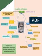 Actividad 2. Teoría Ética de Aristóteles 5.0
