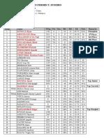 BANGKAL NM Interim Ranking List