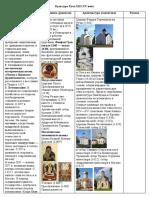 Культура Руси 13-15в
