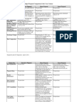 Complete Budget Proposal Comparison Grid