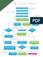 Bar Clay Card PCI Compliance Chart