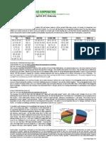 Market Notes April 20 Wednesday