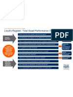 Compliance - Total Asset Performance