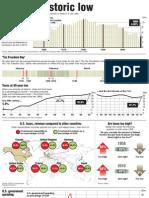 US Taxes at Historic Low