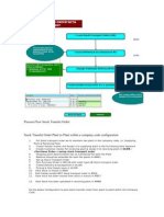 Process Flow Stock Transfer Order + Configuration