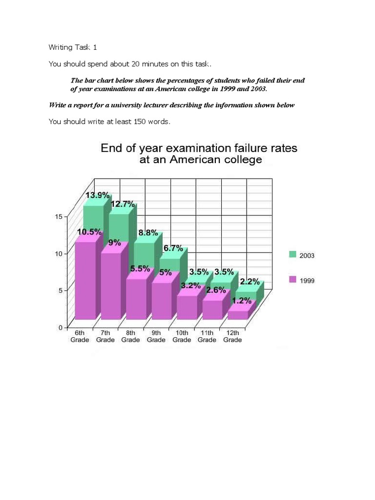 IELTS Writing Task  Lesson  Bar Chart And Pie Chart  IELTS Writing Task  Lesson  Bar Chart And Pie Chart