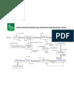 diagrama_azucar