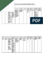Tableau de Synthese Financements européens