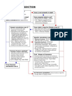 Personal Jurisdiction Flowchart