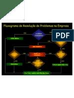Fluxograma SOLUÇÃO PROBLEMAS ERRADO