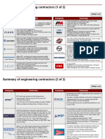 Leading Consulting companies in Civil Engineering