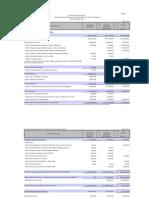 Gráficas del Presupuesto de la Universidad de Puerto Rico