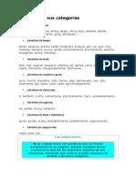 Adverbios y sus categorías