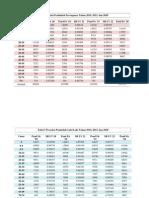 Proyeksi Penduduk Kotawaringin Barat 2010, 2015, 2020