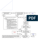 Commerce Clause Flow Chart