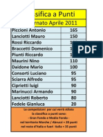 Classifica a Punti Aprile 2011
