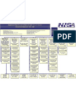 Nnsa Old Org Chart