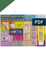 Poster Agilent SDH