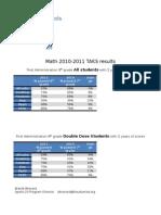 TAKS Scores 2010-2011
